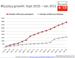 graph showing hcsmca growth to 4000 members in 16 months