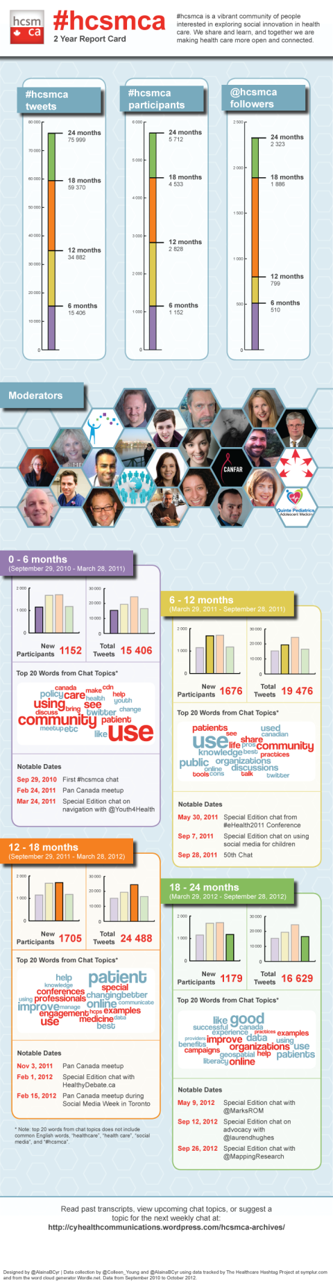 2 year infographic