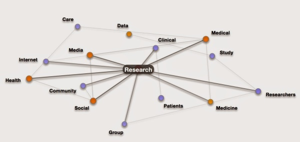 social media medical research