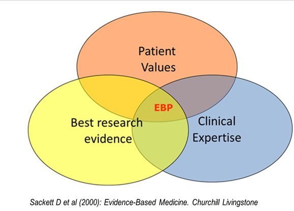 Venn diagram of Evidence based medicine